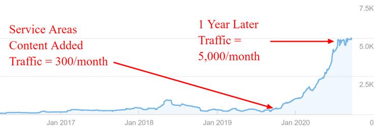 impact of service areas on traffic - Google Analytics